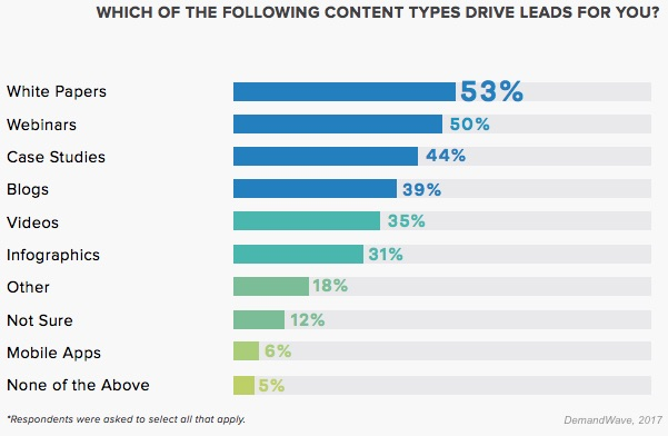 Content Types that Drive Leads for You
