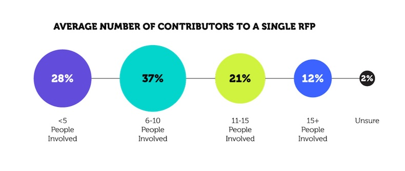 number of rfp contributors, loopio survey 2021