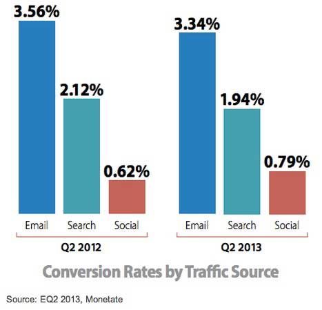 E Commerce Benchmarks Email Conversion Rates Drop In 2q13