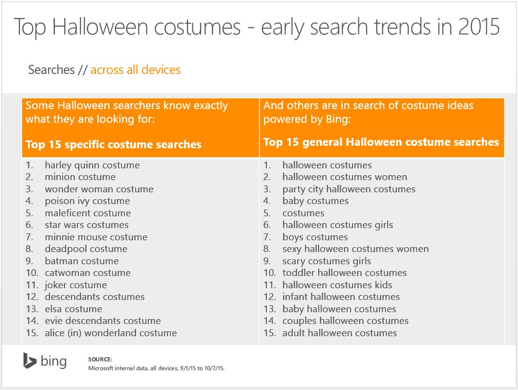 search engine marketing - the 15 most searched-for halloween