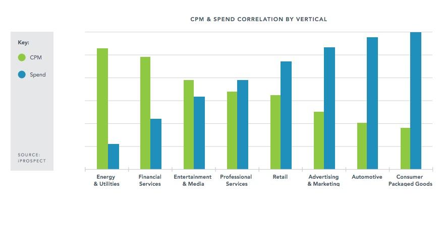average facebook advertising cost