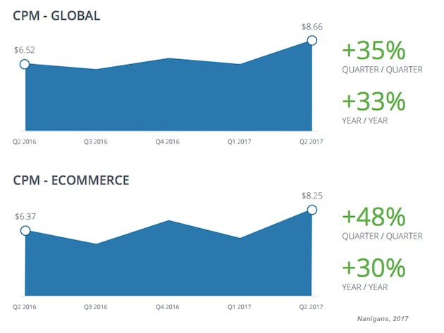 The Average Global Facebook Advertising Cost Per Click Cpc Decreased Qq Cents To 49 Cents