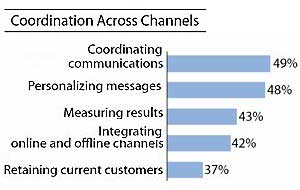 Top Cross-Channel Marketing Challenge: Coordinating Communications