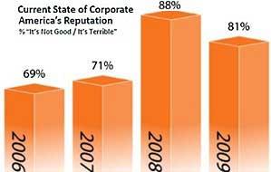 Corporate Reputations Improve, Berkshire Hathaway No. 1