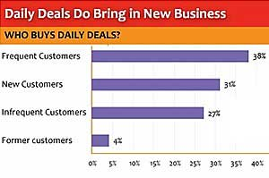 Daily Deals Attract New Customers, Re-engage the Inactive