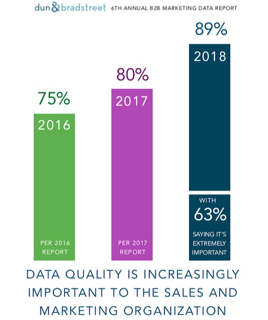 The State of B2B Marketing Data Quality in 2018