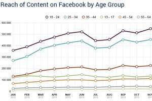 Teens Remain Very Active on Facebook