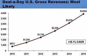 Deal-a-Day Spending to Reach $3.9B by 2015