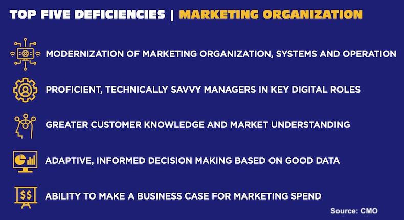 Top 5 marketing organization deficiencies