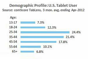 Tablet Market Reaches 'Critical Mass' in US