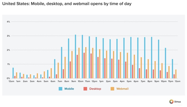 Email Opens by Time of Day - United States 2