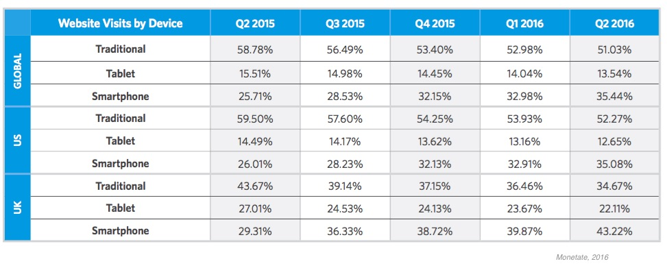 Web Sites E Commerce 2q16 Benchmarks By Device Type