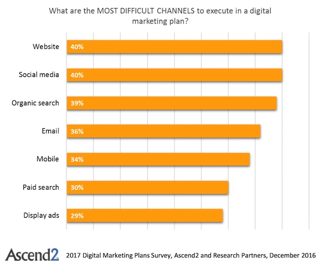 Marketing Strategy - The Most Effective Digital Channels To