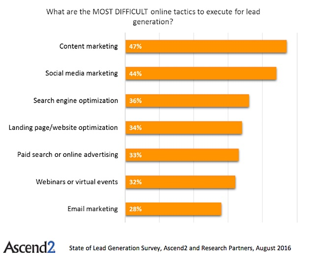 Marketing Strategy - The Most Effective Digital Lead Generation