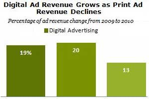 Newspaper Digital Ad Sales Not Offsetting Print Losses