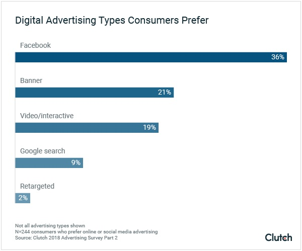 The Ad Formats and Categories Consumers Like Most | Marketing Study