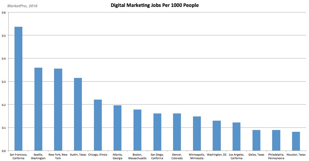 The 15 Best Job Markets For Digital Marketers