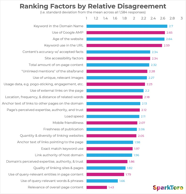 Top Google Search Rank Factors According to SEO Experts 2