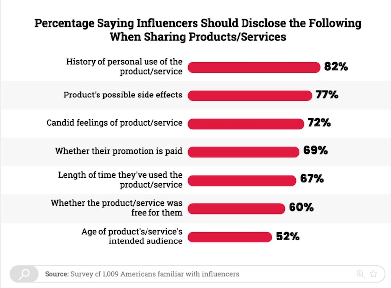Ethics and Social Media Influencers: Consumer Expectations 2