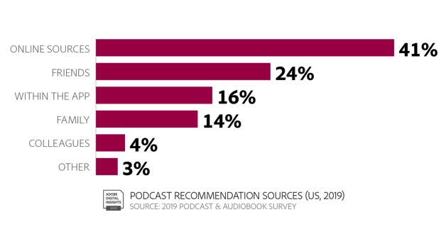 Podcast Research: Audience, Content & Advertising 2