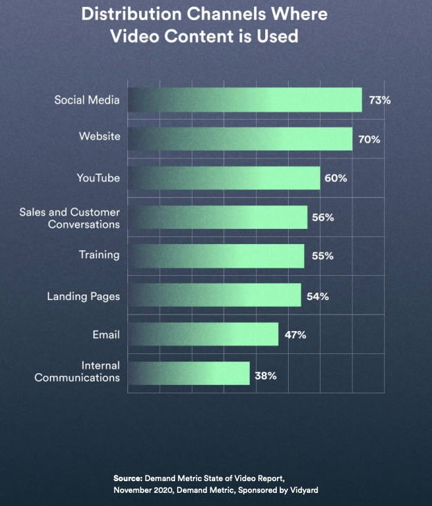 Chart of channels where business video content is used