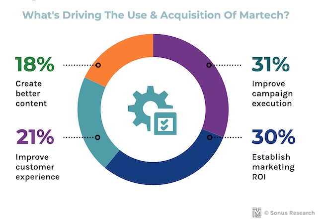 What drives the use of martech