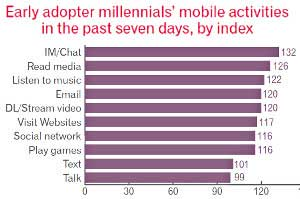 Early Adopter Millennials Leading in Mobile Device Adoption