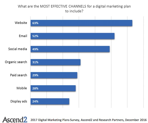Marketing Strategy  The Most Effective Digital Channels To Include