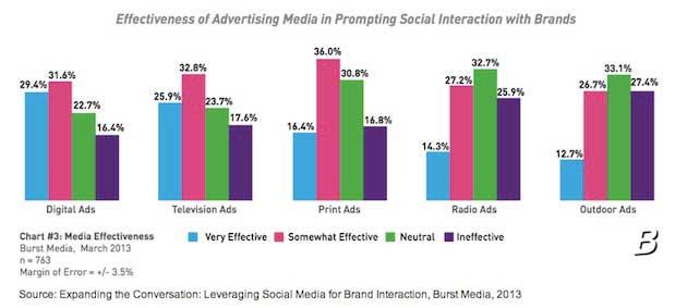 Advertising - Effectiveness of Social Media Cues in Ads ...