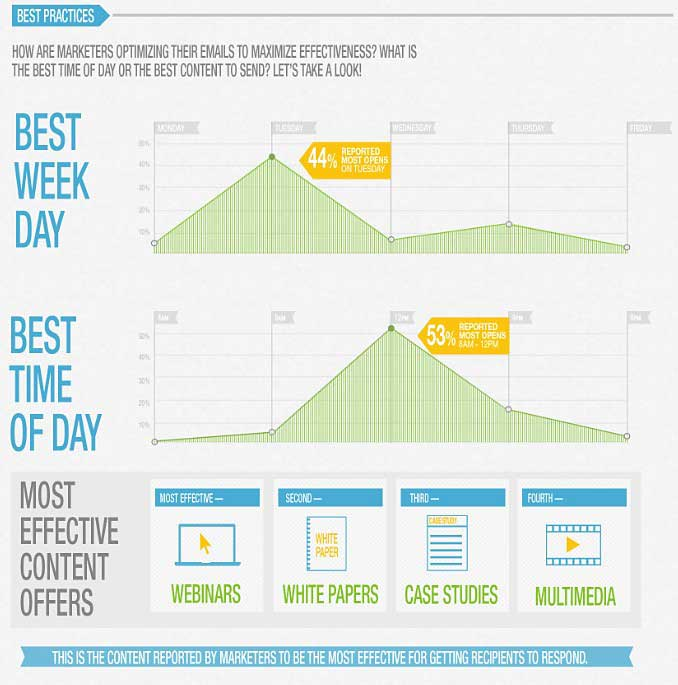 Email Marketing - B2B Email Marketing Best-Practices and Trends ...