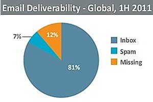 Deliverability Still a Problem for Email Marketers