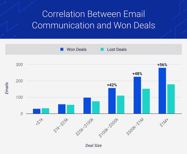 Correlation between email communication and won sales deals
