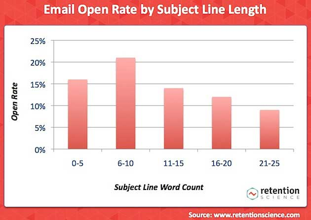 email marketing the most effective email subject line lengththe most effective email subject line length