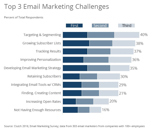 Email Marketing - Email Marketers\u0027 Top Challenges and Address