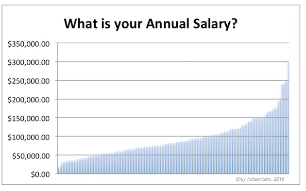 2016 Email Marketing Salary Guide