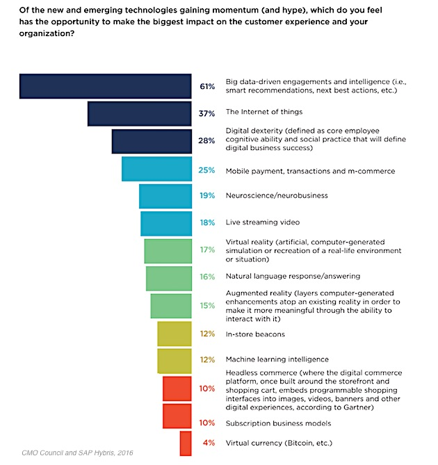 Marketing Strategy Survey Of CMOs Which Emerging