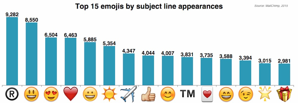 email marketing the 15 most popular emojis in email subject linesthe 15 most popular emojis in email subject lines