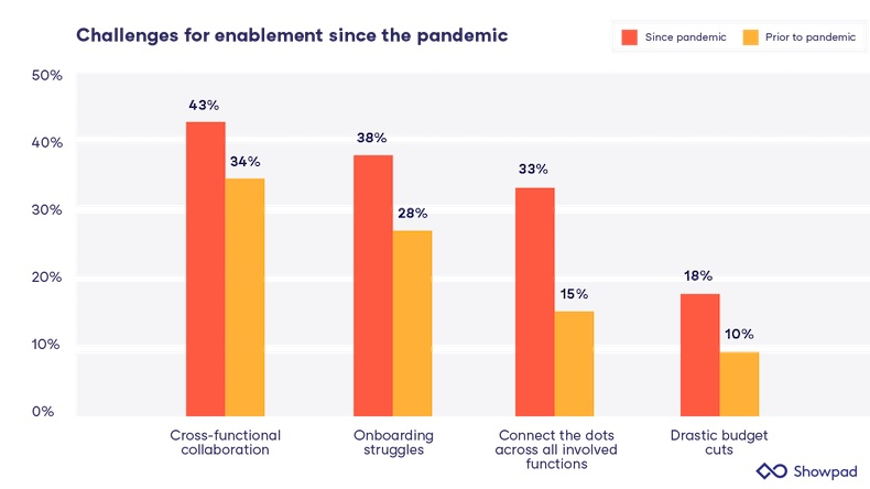 Challenges for enablement since the pandemic
