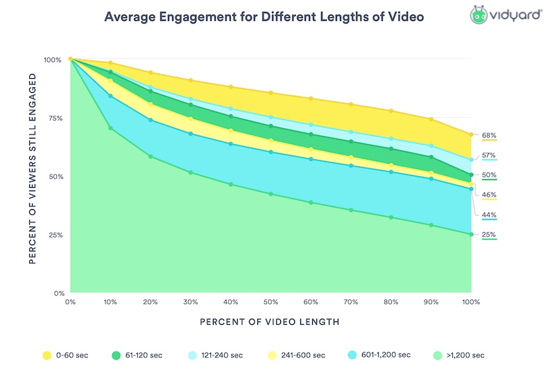 Brand Video Benchmarks: Length & Engagement Trends 2