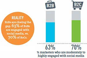 B2Bs and B2Cs Winning Leads, Sales via Social Media