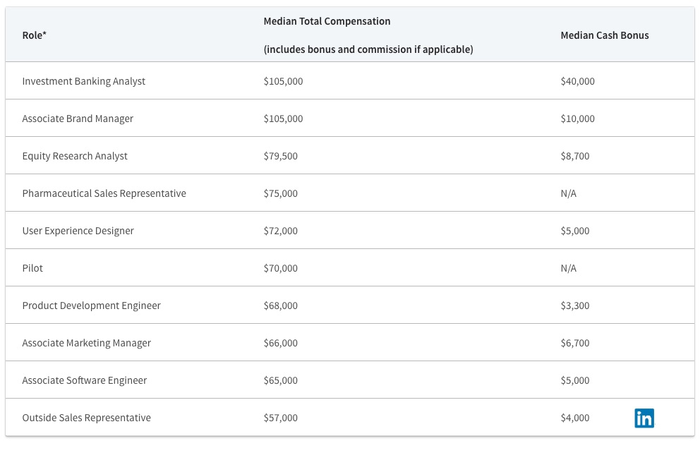 Linkedin Data The 10 Highest Paying Jobs And Fields Of