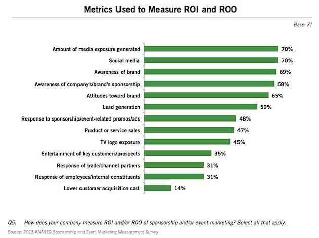 how do you determine or evaluate success