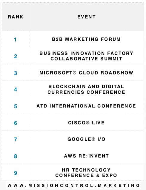 Influencing B2B Sales: Buyers' Favorite Conferences, Social Networks, and Analysts