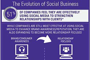 Social Is Shifting Beyond Marketing