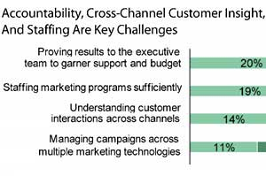 Marketers Struggle With Multichannel Customer Interactions