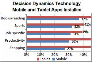 On-the-Go Execs Use News, Weather Apps Most