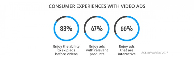 Pre-Roll Ad Lengths for Short-Form Videos | Advertising Research
