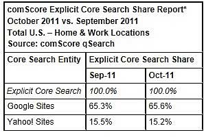 Search Rankings: Google Widens Lead Over Yahoo