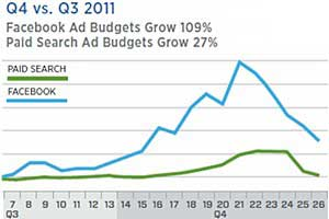 Facebook Ad Spend Growth Outpacing Paid Search