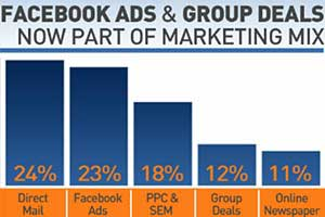 Local Business Marketing: Daily Deals Up; Facebook Ads Slowing